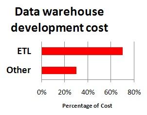 Making rapid prototypes for data warehouse ETL jobs | Datamartist com